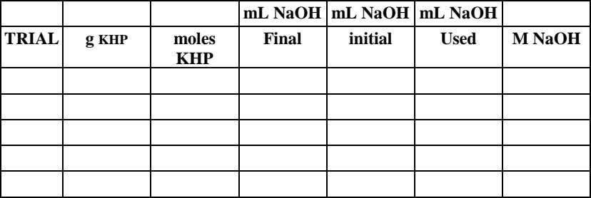 mL NaOH mL NaOH mL NaOH TRIAL g KHP moles Final initial Used M NaOH