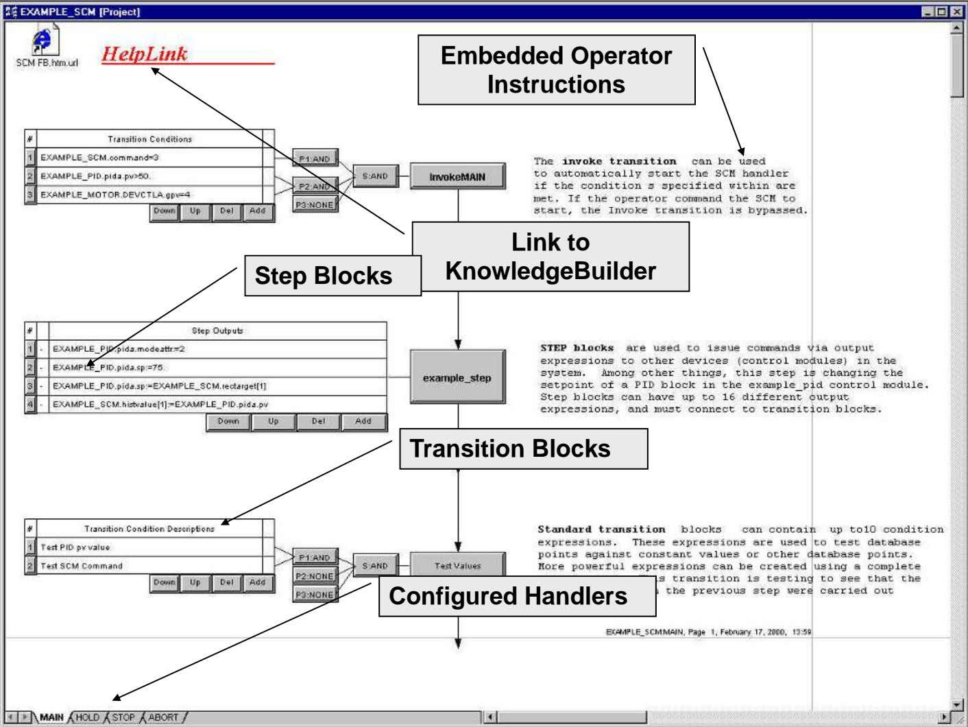 SCMSCM ExampleExample Embedded Operator Instructions Step Blocks Link to KnowledgeBuilder Transition Blocks