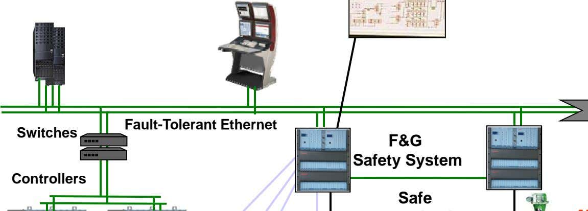 Switches F&G Safety System Controllers