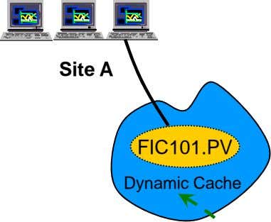 SystemSystem Architecture`Architecture` Site B Site A FIC101.PV FIC101.PV Dynamic Cache Dynamic