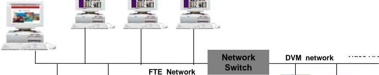 Network DVM network Switch FTE Network