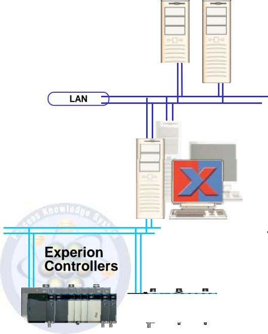 LAN Experion Controllers