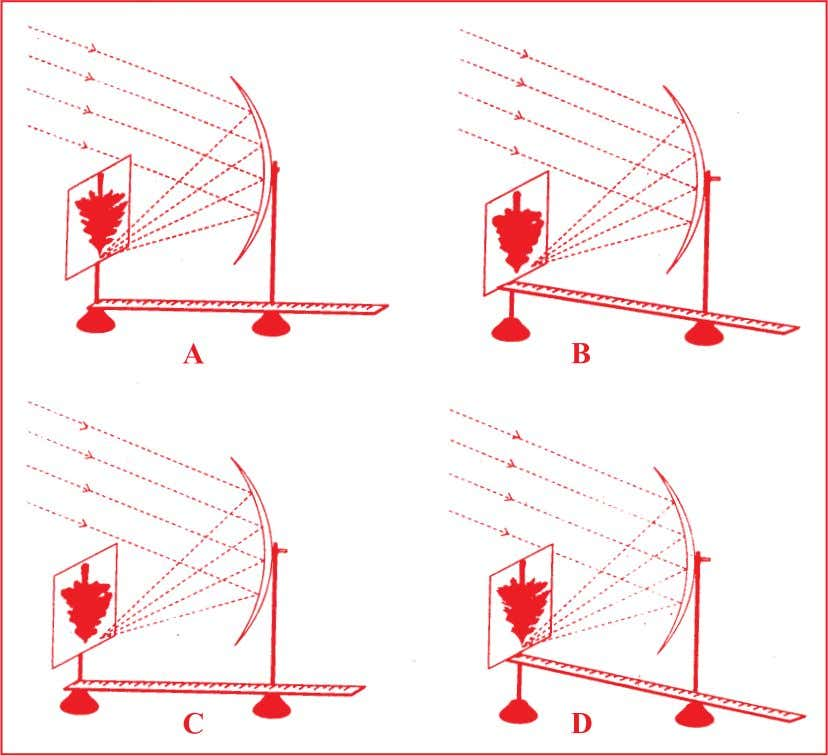 length of a concave mirror as shown in the four diagrams. The best result will be