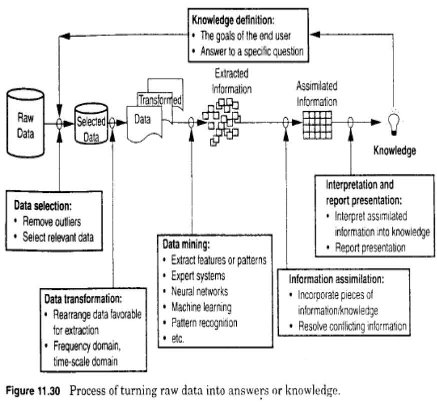 Application of Intelligent Systems ► The application of intelligent systems or expert system in monitoring instrument