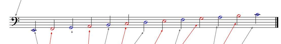 the spaces but they are not in the same place. Bass Clef E very G ood