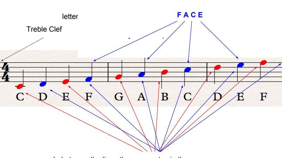 F A C E letters You but here can remember is one: this as: Treble