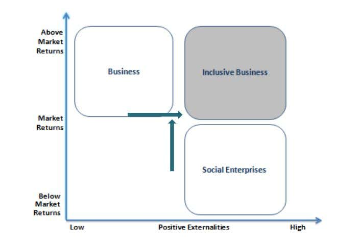 inclusive business models. An Inclusive Business model Developing the Business Case for Investing in Inclusive