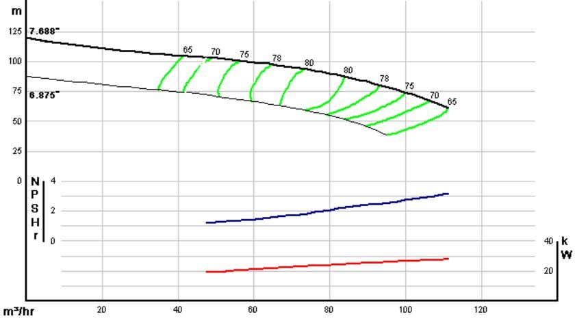 Fig.(2) Pump Characteristic curves The pump first operation point Discharge valve : Full Open N= 1450