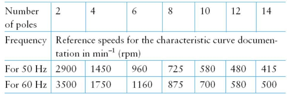 1.3 1.3 Speed Speed of of Rotation Rotation [RPM] [RPM] Depends on the driver type Electric