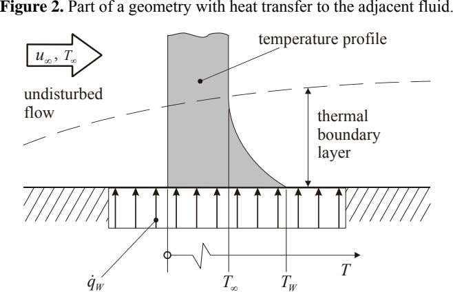 Figure 2. Part of a geometry with heat transfer to the adjacent fluid. temperature profile