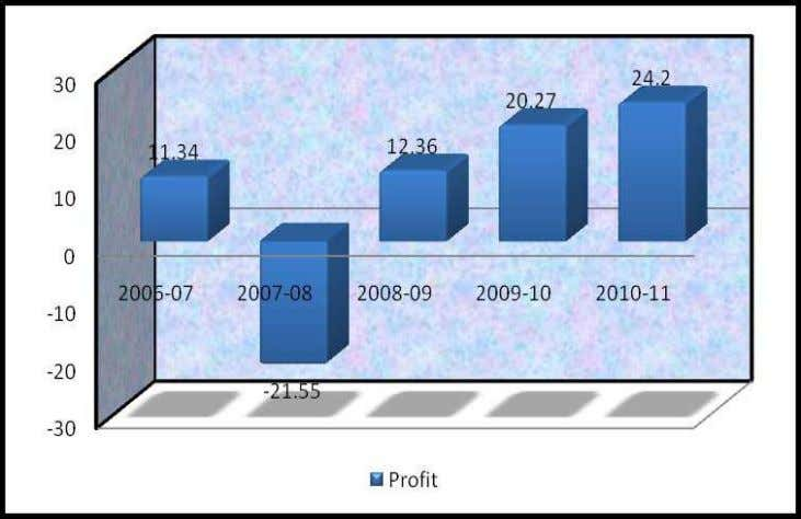 Profit 11.34 -21.55 12.36 20.27 24.2  Interpretation : In comparative analysis of profit, in