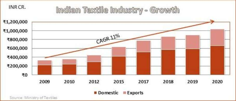 crores in 2012. By 2020, Indian textile and apparel industry is expected to reach Rs. 1,034,000