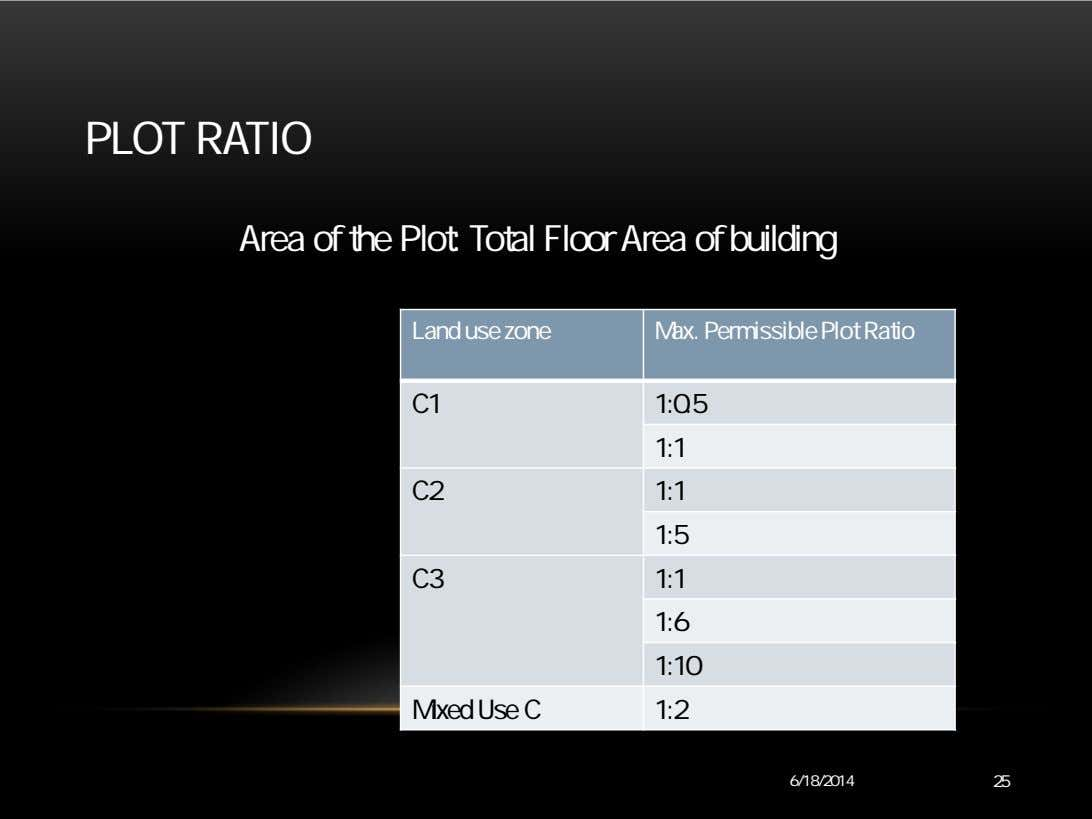 PLOT RATIO Area of the Plot: Total Floor Area of building Land use zone Max.