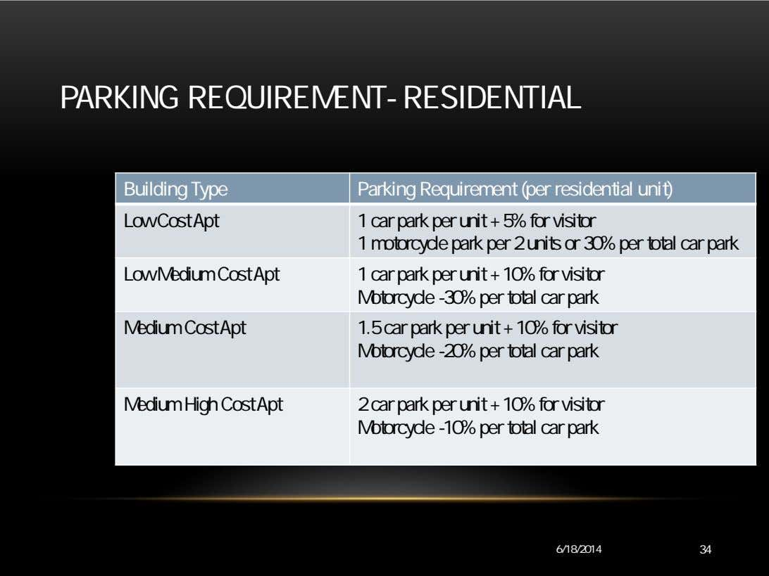 PARKING REQUIREMENT- RESIDENTIAL Building Type Parking Requirement (per residential unit) Low Cost Apt 1 car