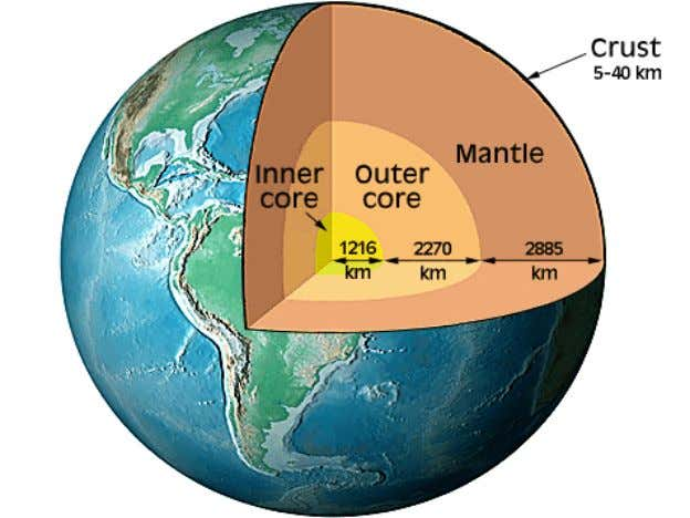 purposes, the solid earth can conveniently be assumed to be constituted of:  Crust,  Mantle