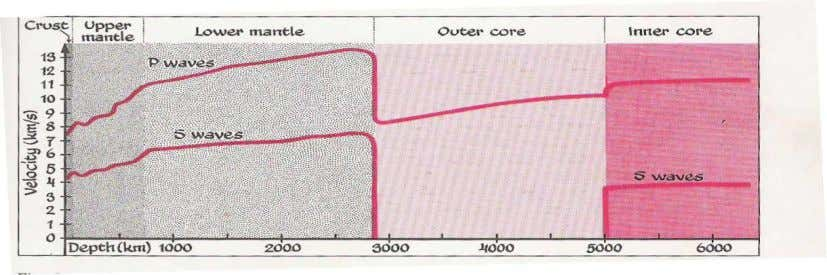 THE CORE. The core of the Earth has radius of 3500 km. The core-mantle boundary