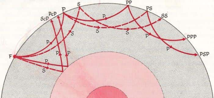 from the core boundary, called ScS, are also observed EVIDENCE THAT THE OUTER CORE IS LIQUID