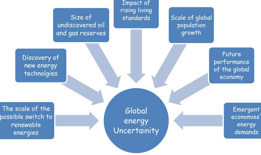 Impact of rising living Size of undiscovered oil and gas reserves standards Scale of global population