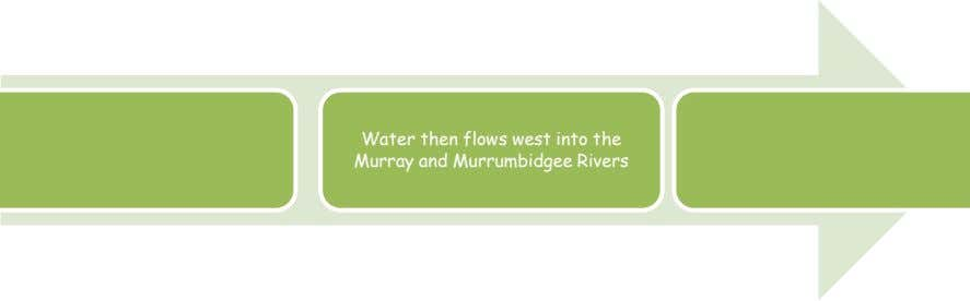 Water then flows west into the Murray and Murrumbidgee Rivers