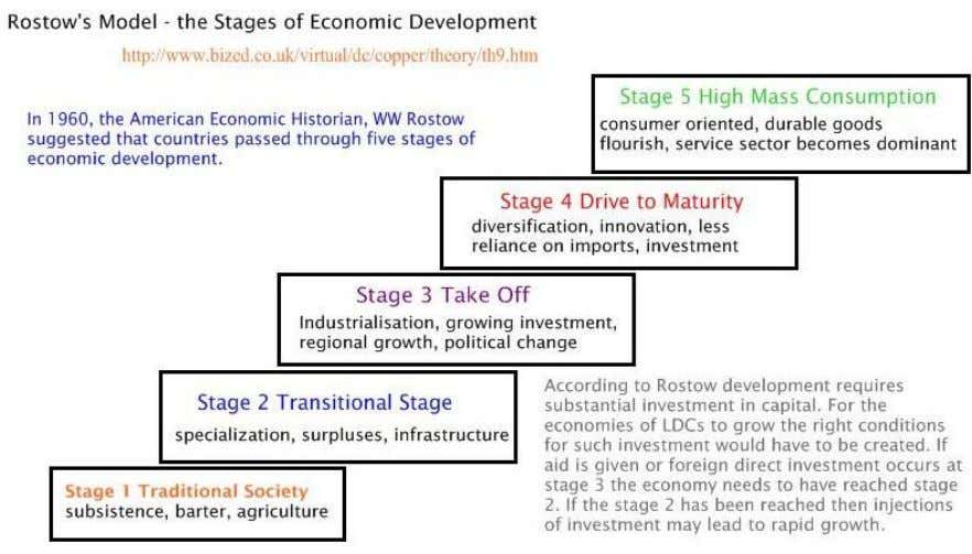 Theories on why the gap exists Rostow's model (Modernisation Theory) Stated that a country passes from