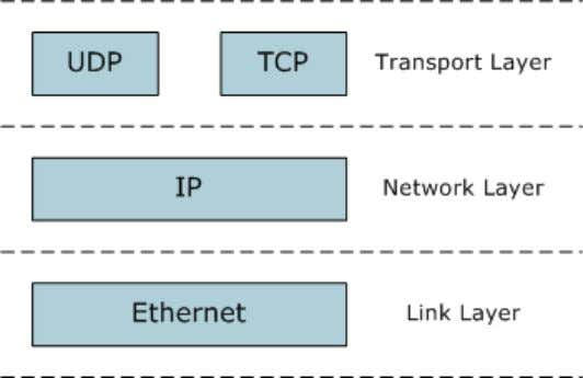 detects and communicates with all devices as required. Figure 3-1: TCP/IP Protocol Suite Lake devices are