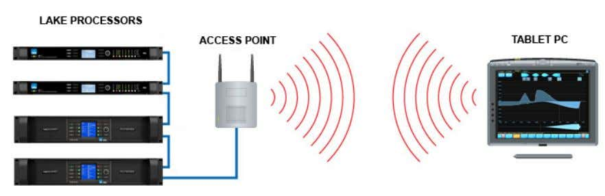 Network & Firewall Overview Figure 3-10: Basic Wireless Setup (Not Suitable for Use with Dante or