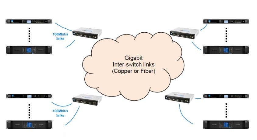 should be achieved via a gigabit fiber or copper connection. Figure 3-20: Recommended Network Topologies Two