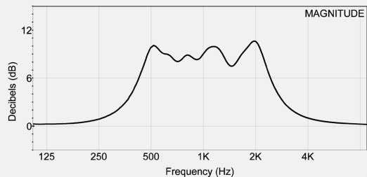 Hz produces the frequency response shown in Figure 4-37. Figure 4-37: Conventional Graphic Equalization and Resulting
