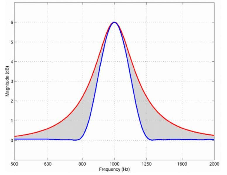 Lake Controller Tutorial Figure 4-39: Comparison of Raised Cosine (blue) and Traditional Third-Octave (red) 4.4.3 EQ