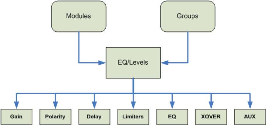 for access to the underlying signal processing parameters. Figure 6-1: EQ/Levels Overview Modules, Super Modules, and