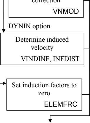 DYNIN option Determine induced velocity VINDINF, INFDIST Set induction factors to zero ELEMFRC
