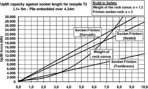 Build in Safety Uplift capacity against socket length for testpile T2 L1= 6m - Pile