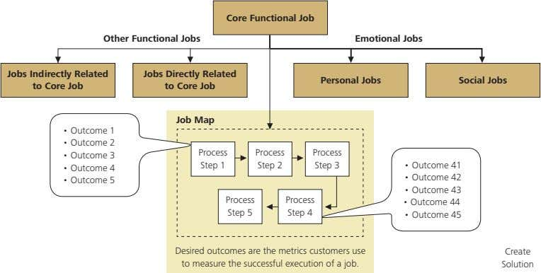 Core Functional Job Other Functional Jobs Emotional Jobs Jobs Indirectly Related to Core Job Jobs