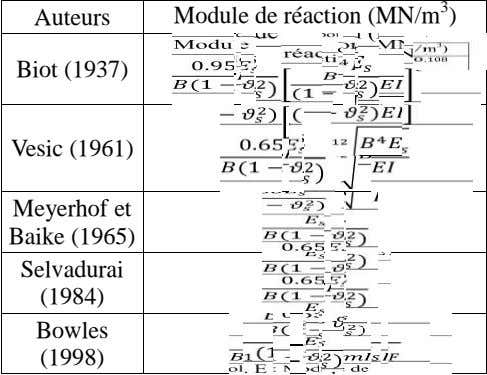 Auteurs Module de réaction (MN/m 3 ) . 0.95 Biot (1937) (1 )(1 ) 0.65