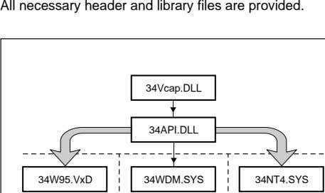 All necessary header and library files are provided. 34Vcap.DLL 34API.DLL 34W95.VxD 34WDM.SYS 34NT4.SYS