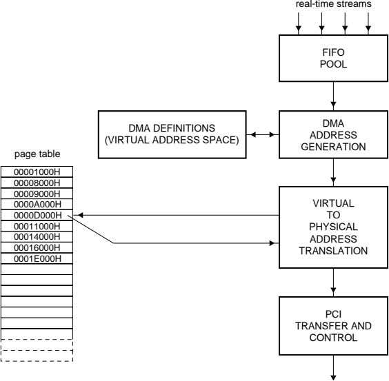real-time streams FIFO POOL DMA DMA DEFINITIONS (VIRTUAL ADDRESS SPACE) ADDRESS GENERATION page table 00001000H