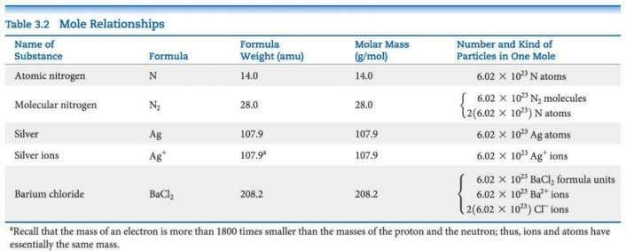Molar Mass • The molar mass ( M ) of any atom, molecule or compound