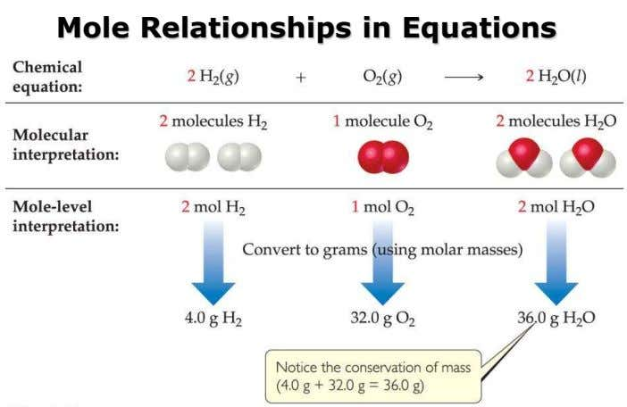 Mole Relationships in Equations