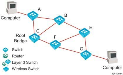 the network switches to discover a loop free topology. Figure 4 — Sample Switched Network Topology