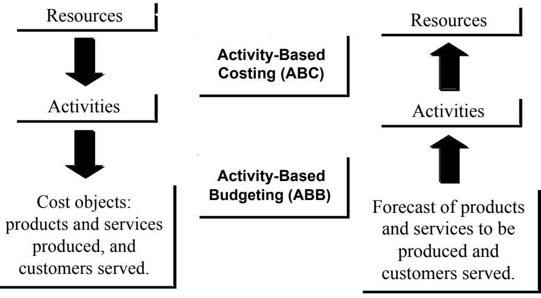 Resources Resources Activity-Based Costing (ABC) Activities Activities Activity-Based Budgeting (ABB) Cost
