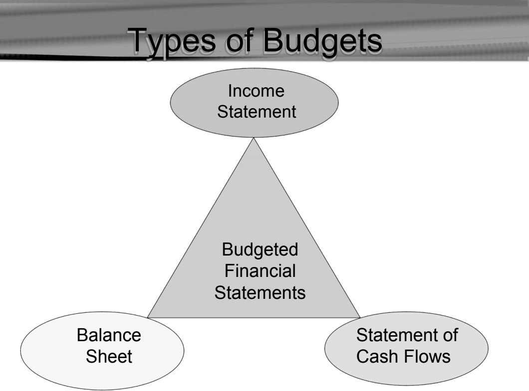 Types of Budgets Income Statement Budgeted Financial Statements Balance Sheet Statement of Cash Flows