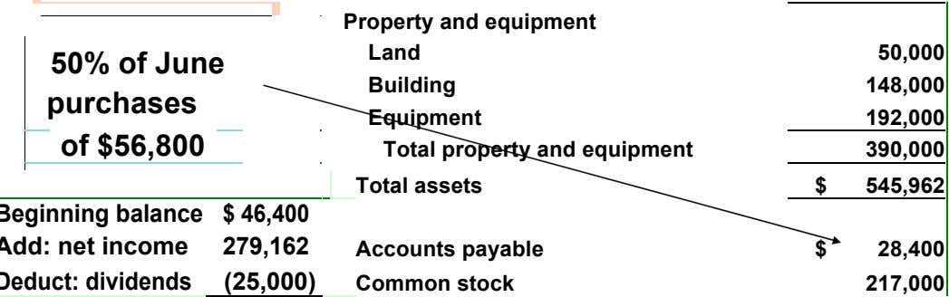 Property and equipment Land Building 50,000 50% of June purchases 148,000 Equipment 192,000 of $56,800