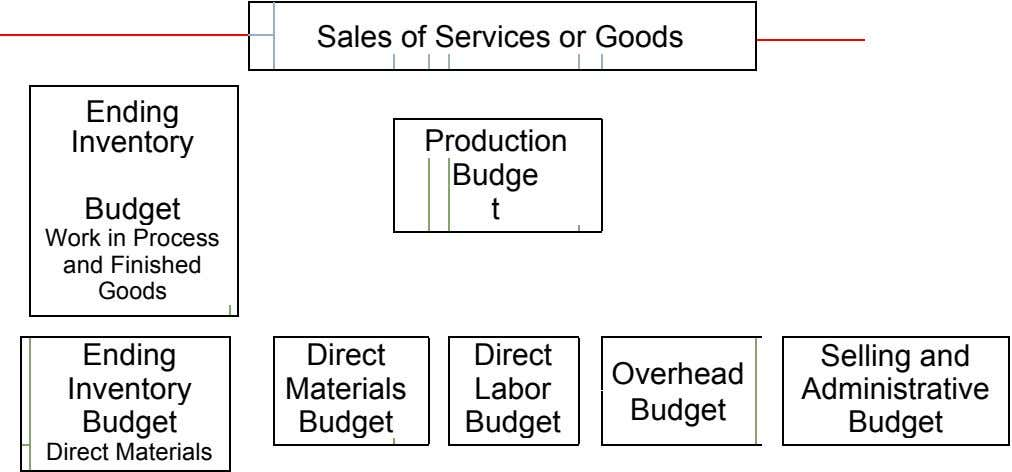 Sales of Services or Goods Ending Inventory Production Budge Budget t Work in Process and