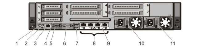 Back-Panel Features And Indicators Figure 7. Back-Panel Features and Indicators—PowerEdge R720 Figure 8. Back-Panel
