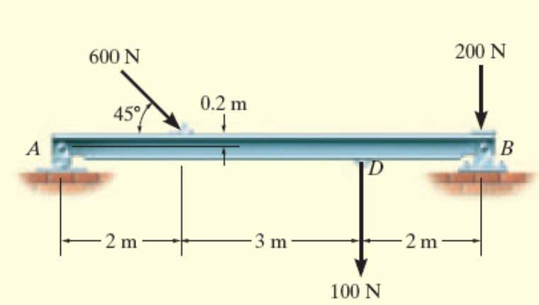 horizontal and vertical components of reaction for the beam loaded. Neglect the weight of the beam
