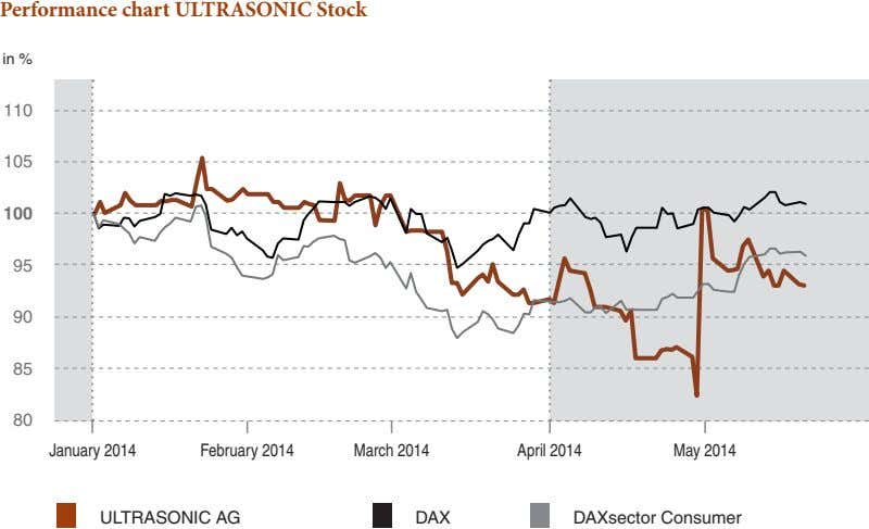 Performance chart ULTRASONIC Stock in % 110 105 100 95 90 85 80 January 2014
