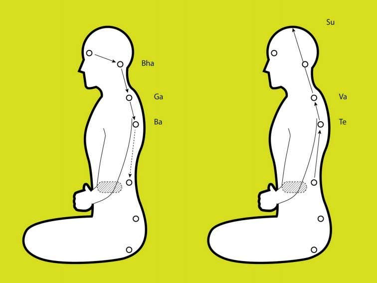 Figure 16. Nabhi Kundalini After the pause, exhale in three portions. During the first portion