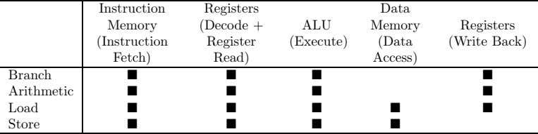 Instruction Registers Data Memory (Decode + ALU Memory Registers (Instruction Register (Execute) (Data (Write