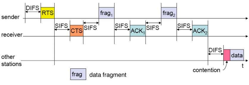 as well an acknowledgment (ACK) packet (Figure 3-10). Figure 3-10: DFWMAC-DCF w/RTS/CTS 3.3.2.3. DFWMAC-PCF For