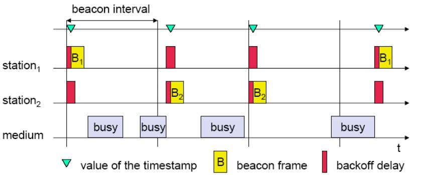 is introduced before sending a beacon frame (Figure 3-13). Figure 3-13: Beacon in ad hoc mode
